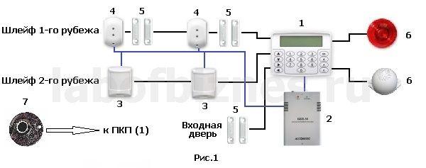 Схема охранной сигнализации для дачи